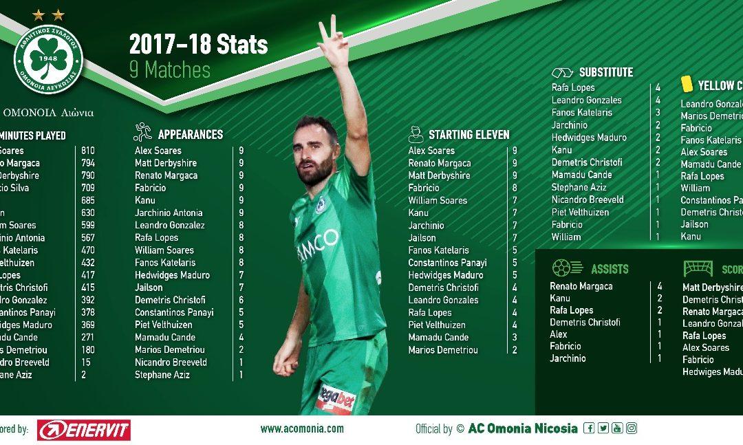Τα στατιστικά των ποδοσφαιριστών (εννέα αγώνες)