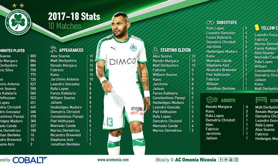 Τα στατιστικά των ποδοσφαιριστών (δέκα αγώνες)